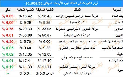تغيرات كبار الملاك في السوق السعودي ليوم الأربعاء 20 مايو بنك