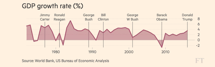 """الإرث الاقتصادي الذي سيواجهه """"دونالد"""