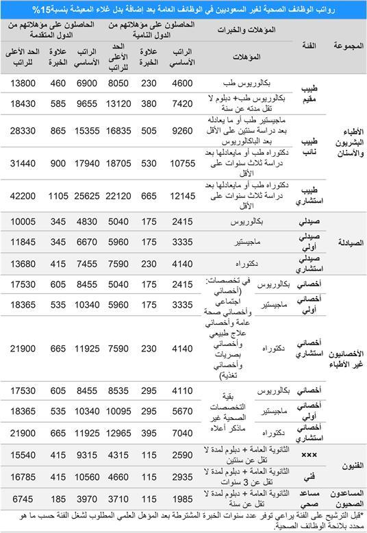 السعودية مجلس الخدمة المدنية يوافق على إضافة بدل غلاء المعيشة