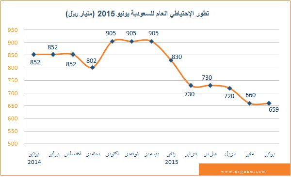 السعودية: انخفاض الاحتياطي العام للدولة بـ 246 مليار ريال في الـ6 أشهر الأولى من 2015