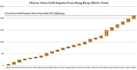الصين تستورد كمية ضخمة من الذهب تتجاوز ألفي طن خلال عامين (رسم بياني)