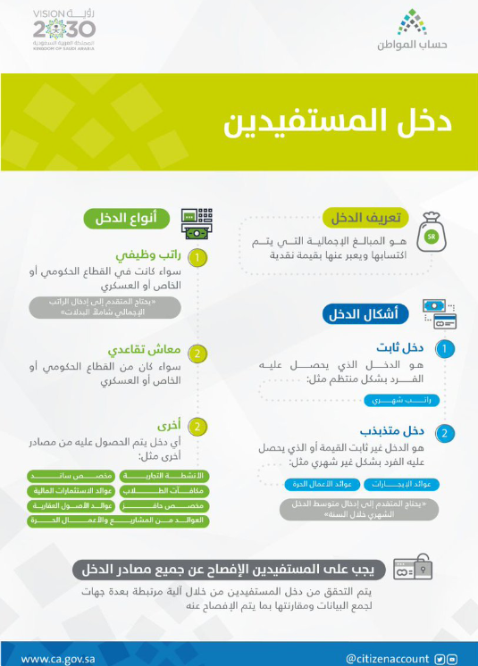 تعر ف على أنواع وتفاصيل الدخل التي يجب الإفصاح عنها عند التسجيل في حساب المواطن