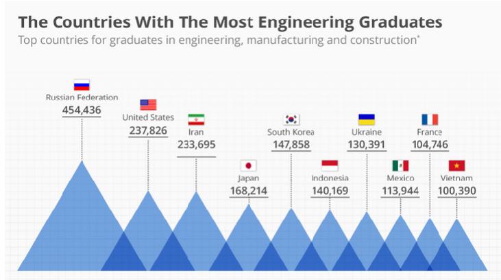 الدول صاحبة المعدلات الأعلى لخريجي الهندسة في العالم