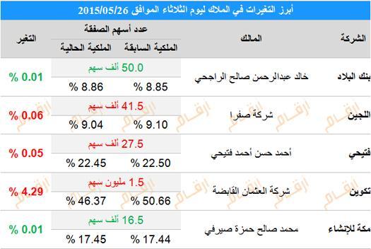 تغيرات كبار الملاك في السوق السعودي ليوم الثلاثاء 26 مايو بنك