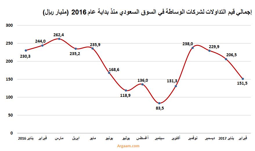 ترتيب وأحجام التداول لشركات الوساطة في السوق السعودي خلال فبراير 2017