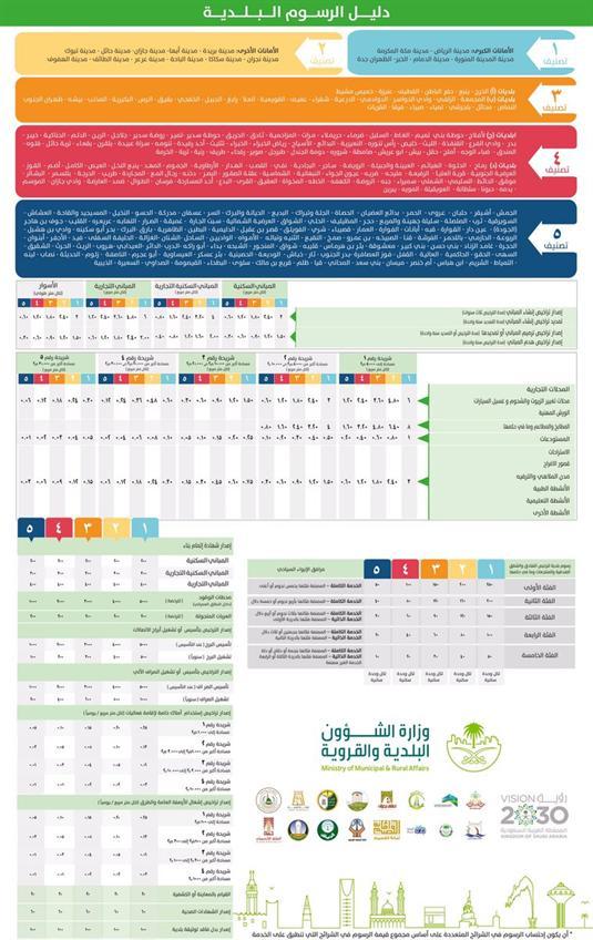 لائحة جديدة لرسوم الخدمات البلدية اعتبارا من 10 ربيع الاول 1438 fd8bf2e6-80f5-4b24-a48d-854bd8fb6dd8.jpg